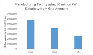 Global Warming Impact on the Environment from Electricity Production