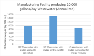 Waste Water Impact on the Environment from Electricity Production