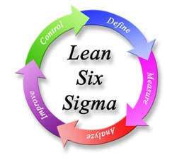 Lean Six Sigma Continuous Process Improvement